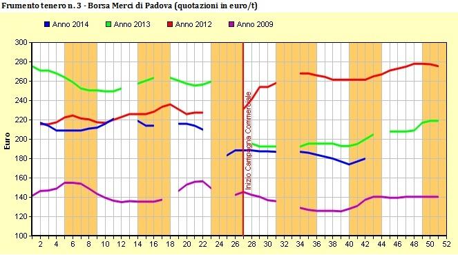 News FMS n.55-2014_fig 3 prezzi frumento BM Padova