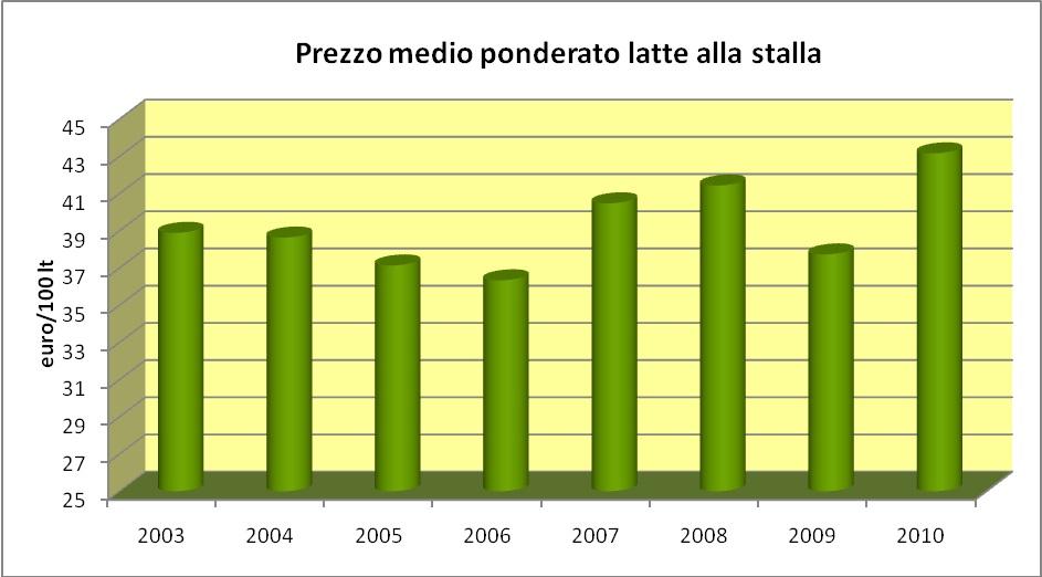 prezzo latte medio ponderato 2010