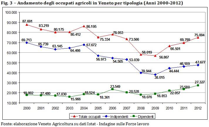tema occupati agricoli veneto 2012_fig 3