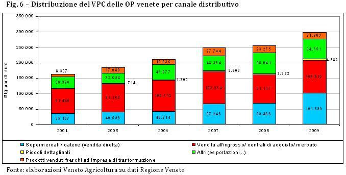 distribuzione VPC per canale commerciale