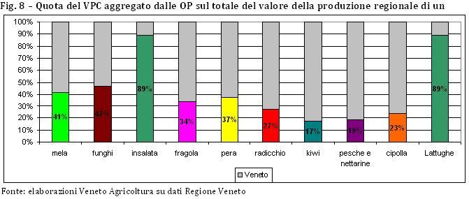 quota VPC aggregata prodotto su totale regione