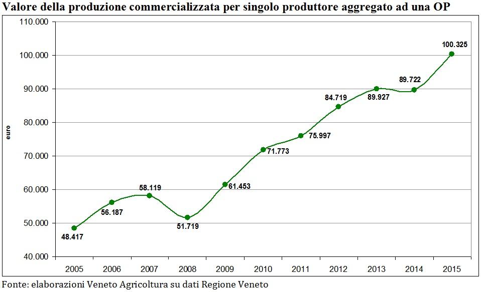 UN OP venete 201_valore produzione aggregata per socio