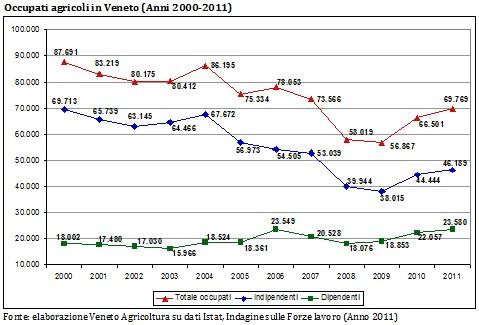 occupati agricoli in Veneto